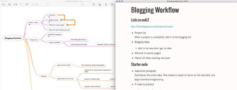 My current blogging workflow