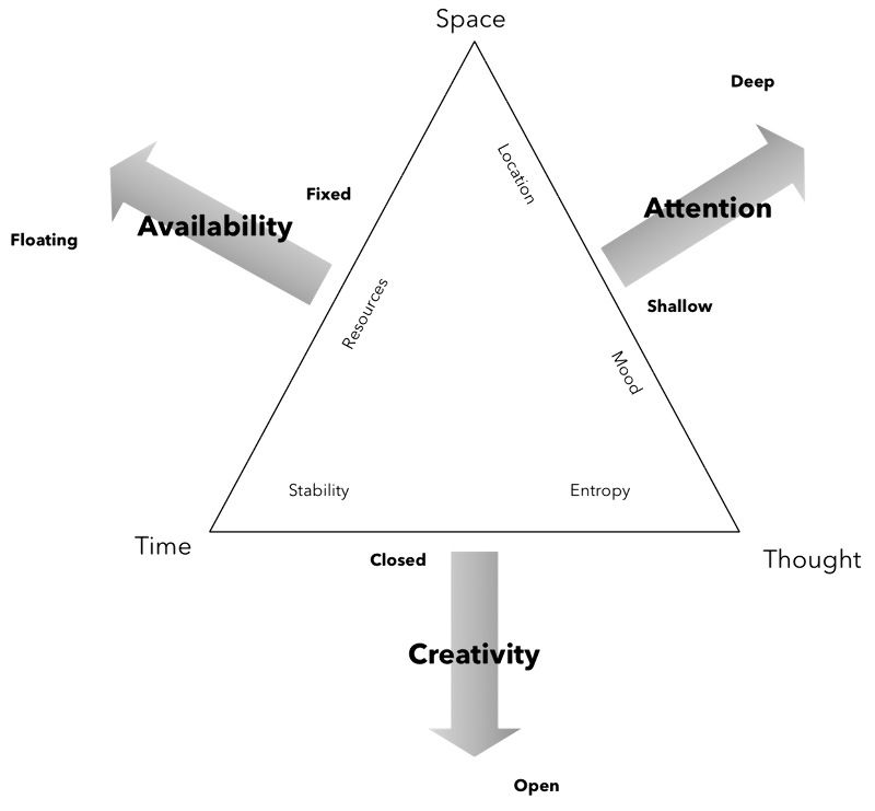 The Context Triangle