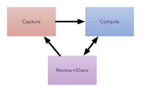 Workflow Loop